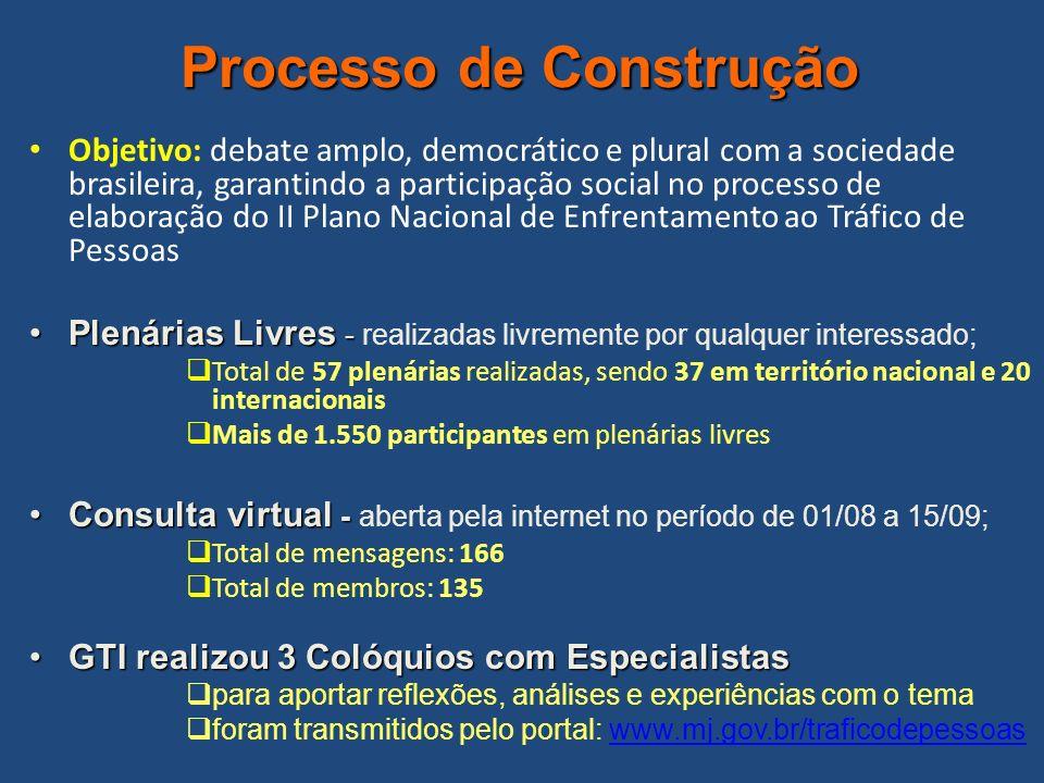 Processo de Construção Objetivo: debate amplo, democrático e plural com a sociedade brasileira, garantindo a participação social no processo de elabor