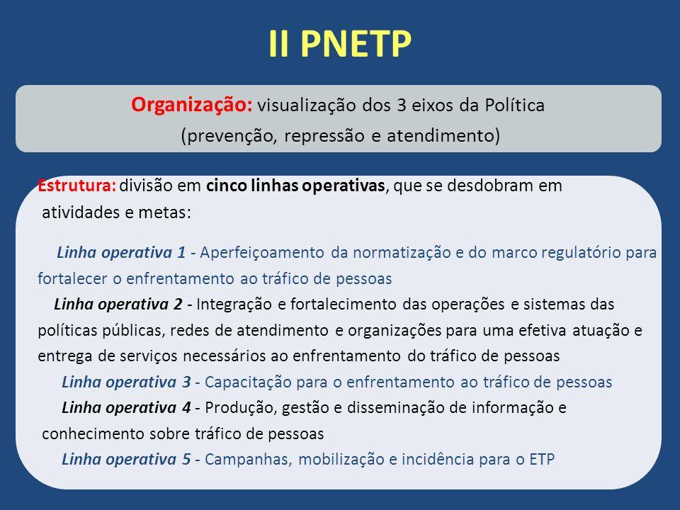II PNETP Organização: visualização dos 3 eixos da Política (prevenção, repressão e atendimento) Estrutura: divisão em cinco linhas operativas, que se