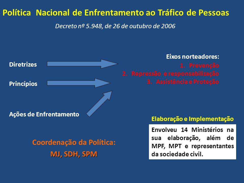 Política Nacional de Enfrentamento ao Tráfico de Pessoas Decreto nº 5.948, de 26 de outubro de 2006 Princípios Diretrizes Ações de Enfrentamento Eixos