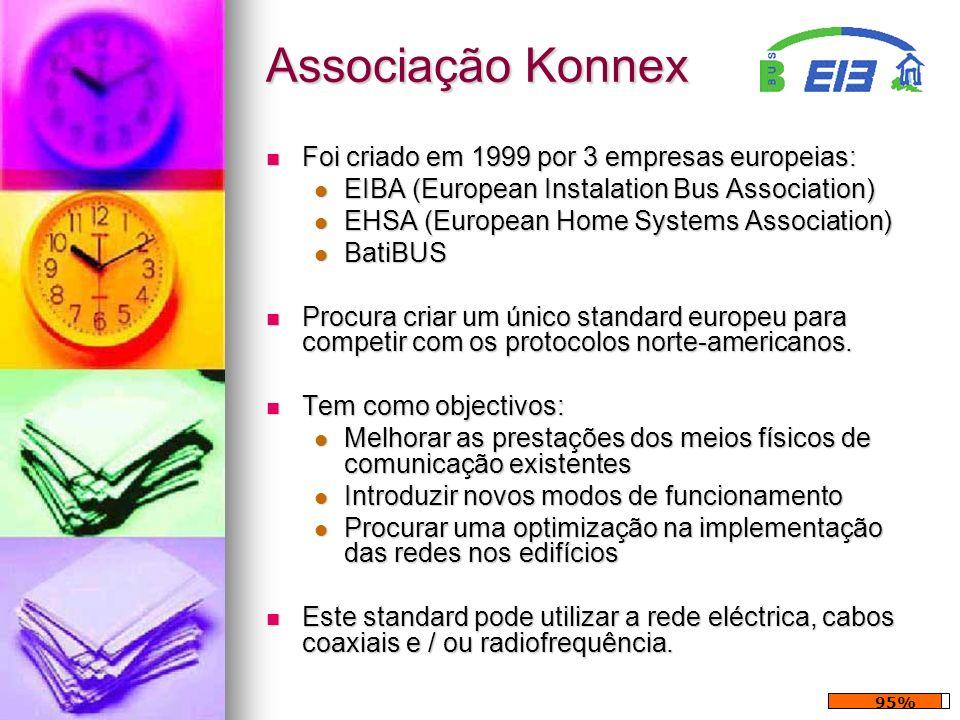 Associação Konnex Foi criado em 1999 por 3 empresas europeias: Foi criado em 1999 por 3 empresas europeias: EIBA (European Instalation Bus Association