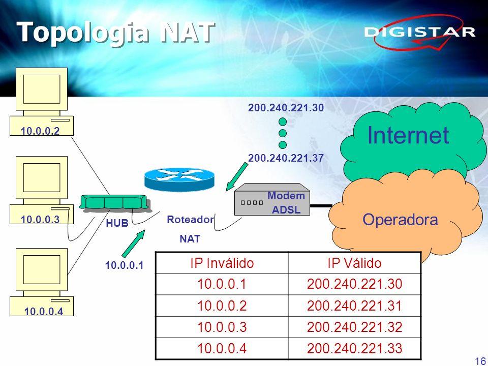 16 Internet Operadora HUB 10.0.0.2 10.0.0.3 10.0.0.4 10.0.0.1 200.240.221.30 200.240.221.37 Roteador NAT Modem ADSL IP InválidoIP Válido 10.0.0.1200.2