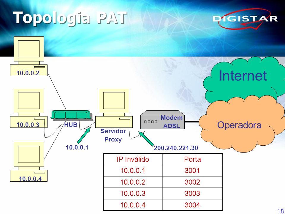 18 Internet Operadora Modem ADSL Servidor Proxy 10.0.0.2 10.0.0.3 10.0.0.4 10.0.0.1 200.240.221.30 HUB IP InválidoPorta 10.0.0.13001 10.0.0.23002 10.0