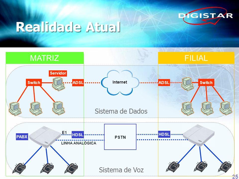 25 Sistema de Dados FILIALMATRIZ Servidor ADSL Switch PABX E1 HDSL Switch ADSL HDSL LINHA ANALÓGICA PSTN Internet Sistema de Voz Realidade Atual