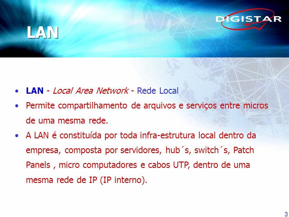 3 LAN - Local Area Network - Rede Local Permite compartilhamento de arquivos e serviços entre micros de uma mesma rede. A LAN é constituída por toda i