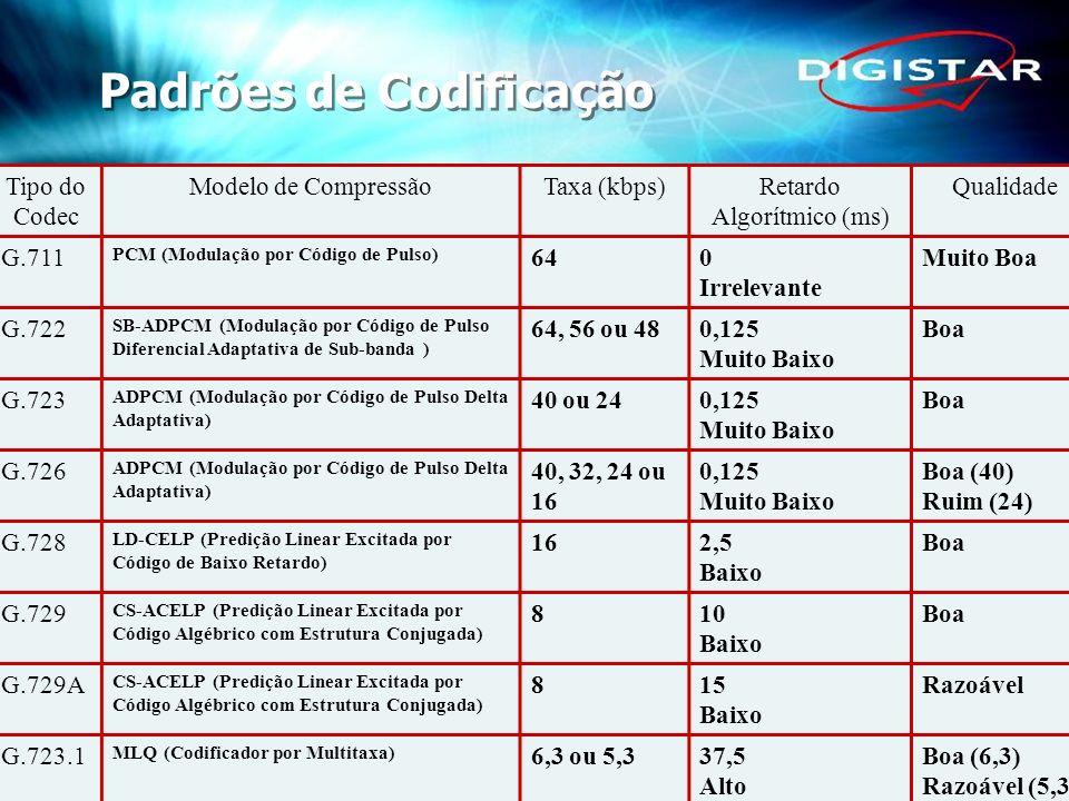 31 Tipo do Codec Modelo de CompressãoTaxa (kbps)Retardo Algorítmico (ms) Qualidade G.711 PCM (Modulação por Código de Pulso) 640 Irrelevante Muito Boa