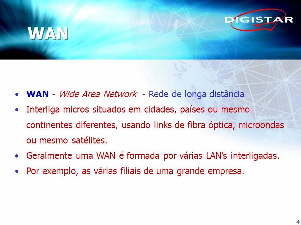 4 WAN - Wide Area Network - Rede de longa distância Interliga micros situados em cidades, países ou mesmo continentes diferentes, usando links de fibr