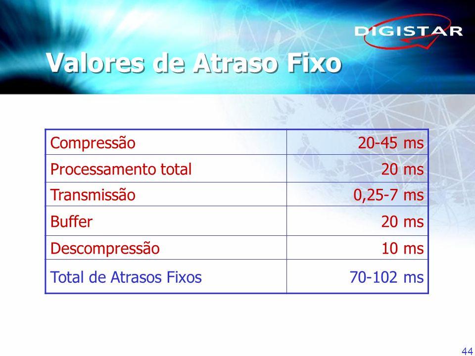 44 Valores de Atraso Fixo Compressão20-45 ms Processamento total20 ms Transmissão0,25-7 ms Buffer20 ms Descompressão10 ms Total de Atrasos Fixos70-102