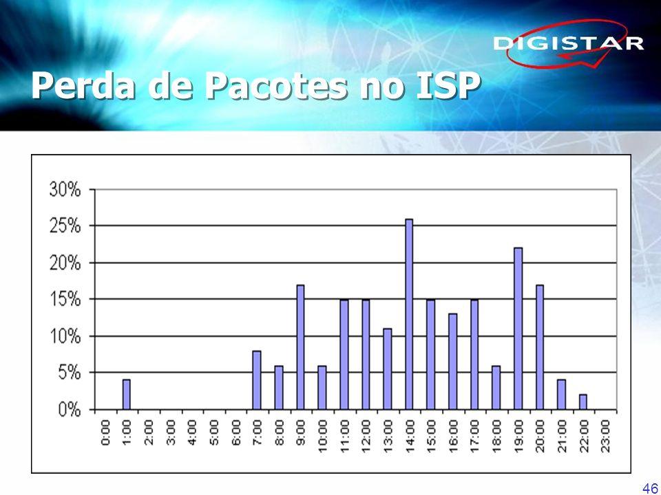 46 Perda de Pacotes no ISP