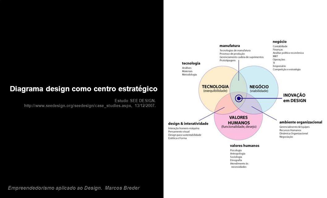 Estudo SEE DESIGN. http://www.seedesign.org/seedesign/case_studies.aspx, 13/12/2007. Diagrama design como centro estratégico Empreendedorismo aplicado