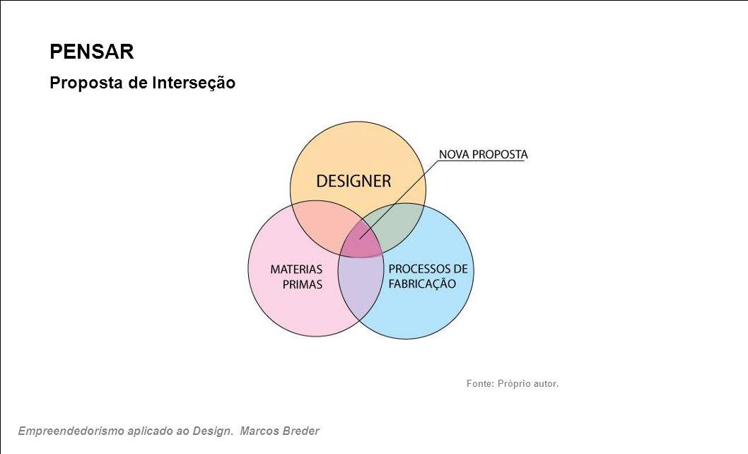 PENSAR Proposta de Interseção Fonte: Próprio autor. Empreendedorismo aplicado ao Design. Marcos Breder