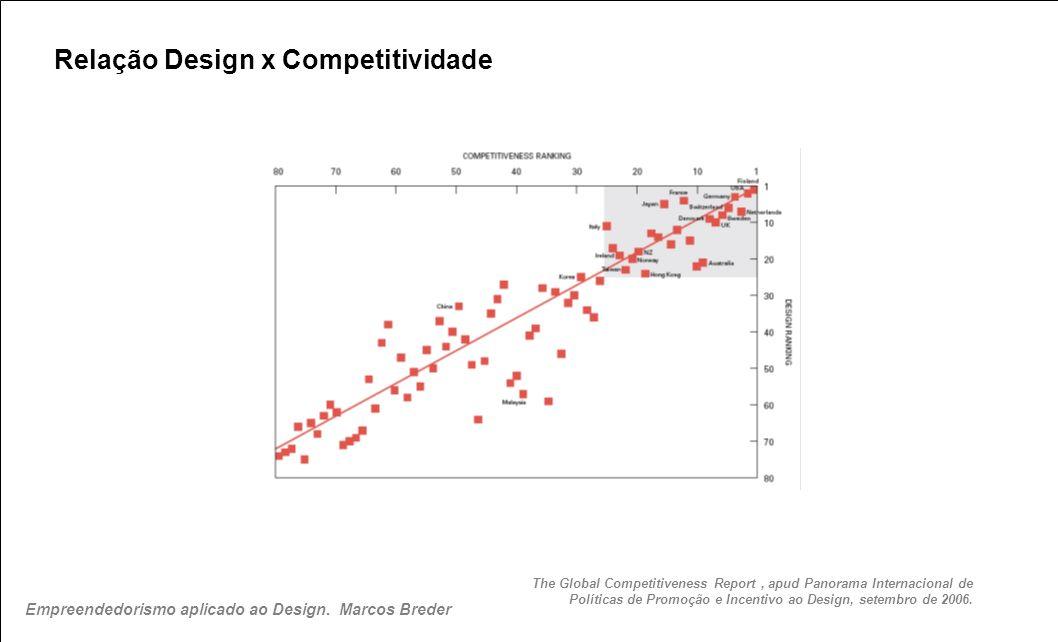 Relação Design x Competitividade The Global Competitiveness Report, apud Panorama Internacional de Políticas de Promoção e Incentivo ao Design, setemb
