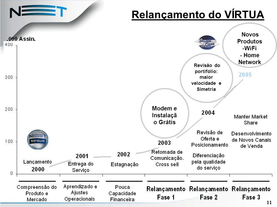 11 Relançamento do VÍRTUA Modem e Instalaçã o Grátis Revisão do portifólio: maior velocidade e Simetria Novos Produtos -WiFi - Home Network