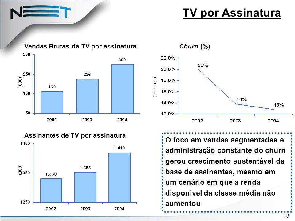 13 TV por Assinatura O foco em vendas segmentadas e administração constante do churn gerou crescimento sustentável da base de assinantes, mesmo em um cenário em que a renda disponível da classe média não aumentou Assinantes de TV por assinatura (000) Vendas Brutas da TV por assinatura (000) Churn (%)