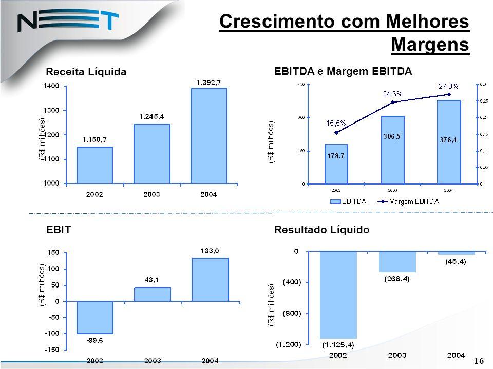 16 Crescimento com Melhores Margens Resultado Líquido Receita Líquida EBITDA e Margem EBITDA (R$ milhões) EBIT (R$ milhões)