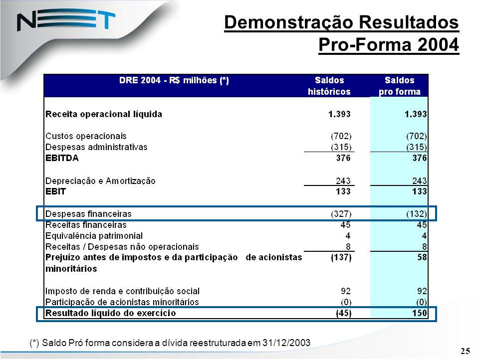 25 Demonstração Resultados Pro-Forma 2004 (*) Saldo Pró forma considera a dívida reestruturada em 31/12/2003