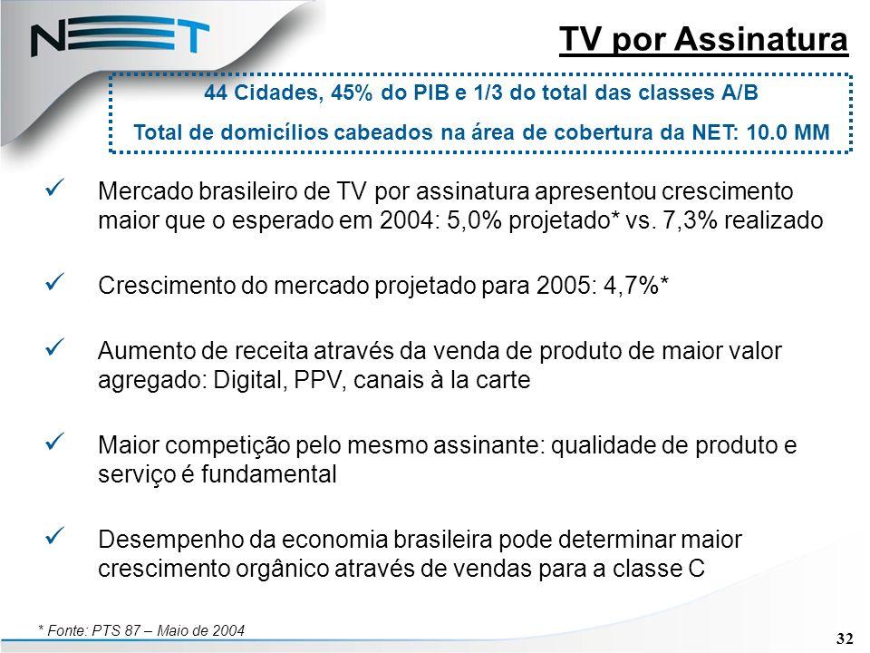 32 TV por Assinatura 44 Cidades, 45% do PIB e 1/3 do total das classes A/B Total de domicílios cabeados na área de cobertura da NET: 10.0 MM Mercado brasileiro de TV por assinatura apresentou crescimento maior que o esperado em 2004: 5,0% projetado* vs.