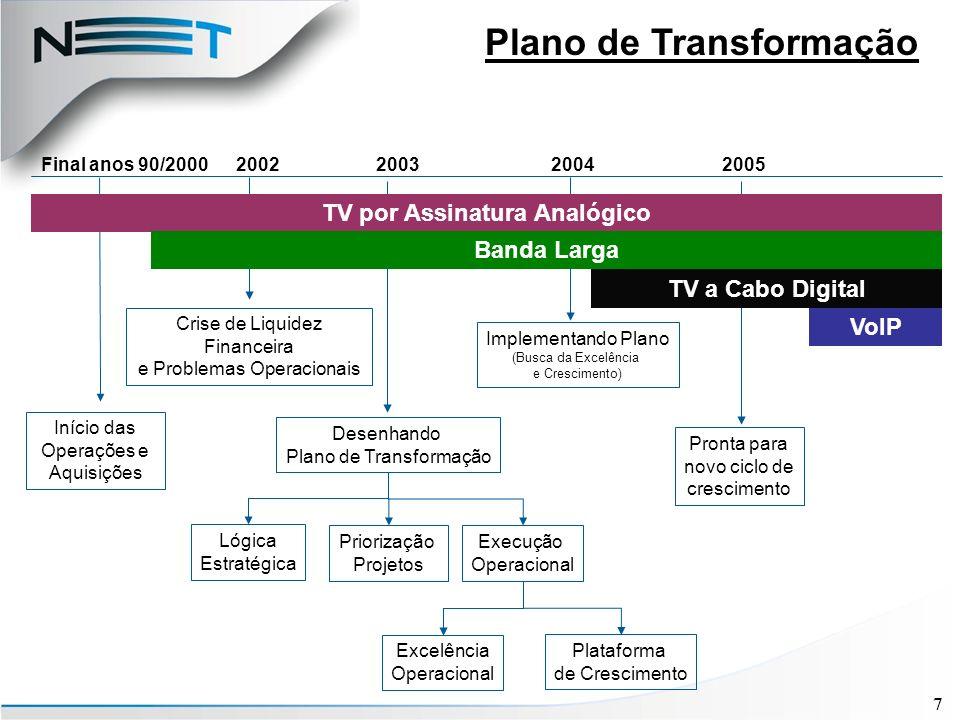 28 Estrutura Acionária Antes da Oferta: Estrutura Acionária Potencial Após a Oferta 1 : Participação Estratégica da Telmex Estrutura Acionária 1) Estrutura pró-forma, assumindo que 100% dos acionistas exerçam direito de subscrição de ações na oferta privada