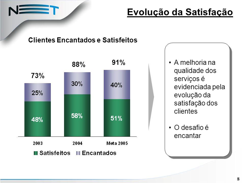 8 Evolução da Satisfação 73% 88% 91% Clientes Encantados e Satisfeitos A melhoria na qualidade dos serviços é evidenciada pela evolução da satisfação dos clientes O desafio é encantar