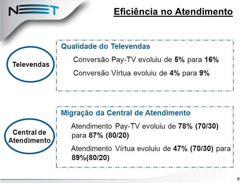 30 Governança Corporativa 1995 – Multicanal abre capital – Oferta no Brasil e EUA 2000 – Adesão à Latibex e início de divulgação simultâneas em BRGAAP e USGAAP 2001 – NET adere ao Nível 1 da Bovespa 2002 – Revisão da Estrutura de Capital dá início a maior nível de Governança Corporativa – NET adere ao Nível 2 da Bovespa – Poder de veto para os acionistas financeiros e 100% de tag along para todos os acionistas 2005 – Criação do Comitê de Auditoria/Conselho Fiscal – Comprometimento de atender 100% à SoX – Certificação da 404 2003 – Criação do Comitê de divulgação – Primeira Certificação da 302 2004 – Projeto SoX em andamento – Fortalecimento de Controles Internos é regra para o Comitê de Auditoria