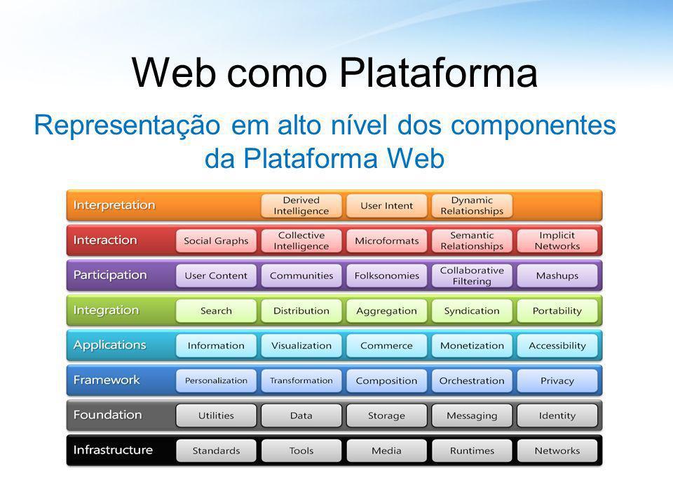 Web como Plataforma Representação em alto nível dos componentes da Plataforma Web