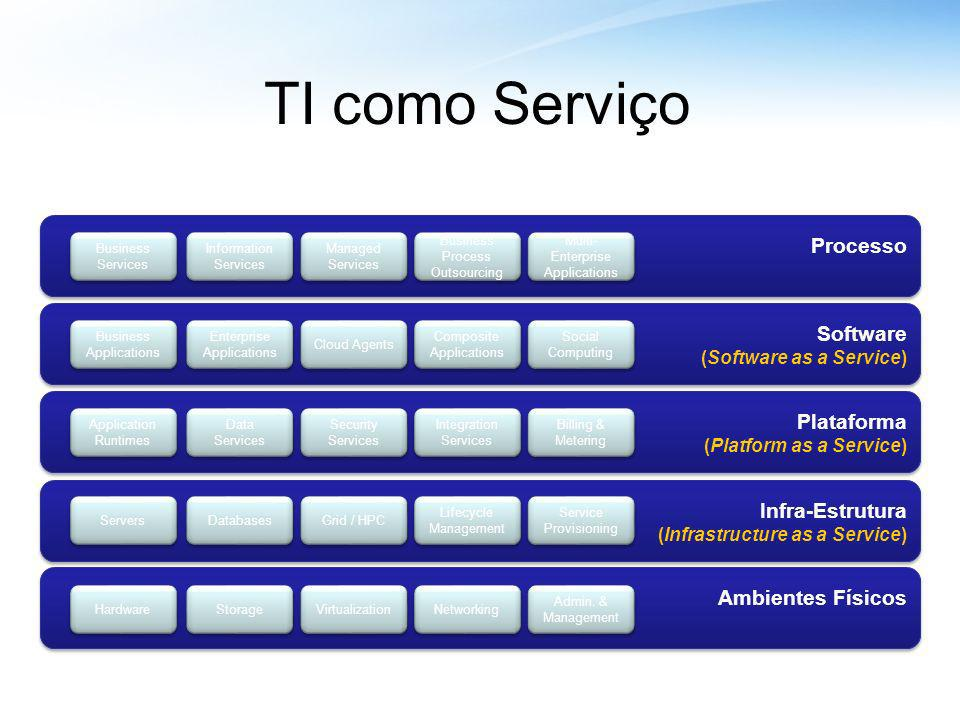 Plataforma (Platform as a Service) Plataforma (Platform as a Service) Software (Software as a Service) Software (Software as a Service) Processo Ambientes Físicos Infra-Estrutura (Infrastructure as a Service) Infra-Estrutura (Infrastructure as a Service) TI como Serviço Storage Hardware Networking Servers Grid / HPC Virtualization Application Runtimes Application Runtimes Data Services Managed Services Business Services Information Services Business Process Outsourcing Business Applications Social Computing Security Services Billing & Metering Integration Services Service Provisioning Admin.