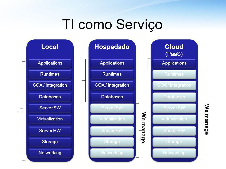 We manage Local TI como Serviço Hospedado Cloud (PaaS) Cloud (PaaS) Storage Server HW Networking Server SW Databases Virtualization Runtimes Applications SOA / Integration Storage Server HW Networking Server SW Databases Virtualization Runtimes Applications SOA / Integration Storage Server HW Networking Server SW Databases Virtualization Runtimes Applications SOA / Integration We manage You manage We manage