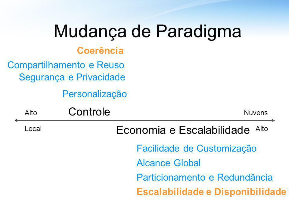 Mudança de Paradigma Economia e Escalabilidade LocalAlto Controle AltoNuvens Personalização Facilidade de Customização Alcance Global Segurança e Priv