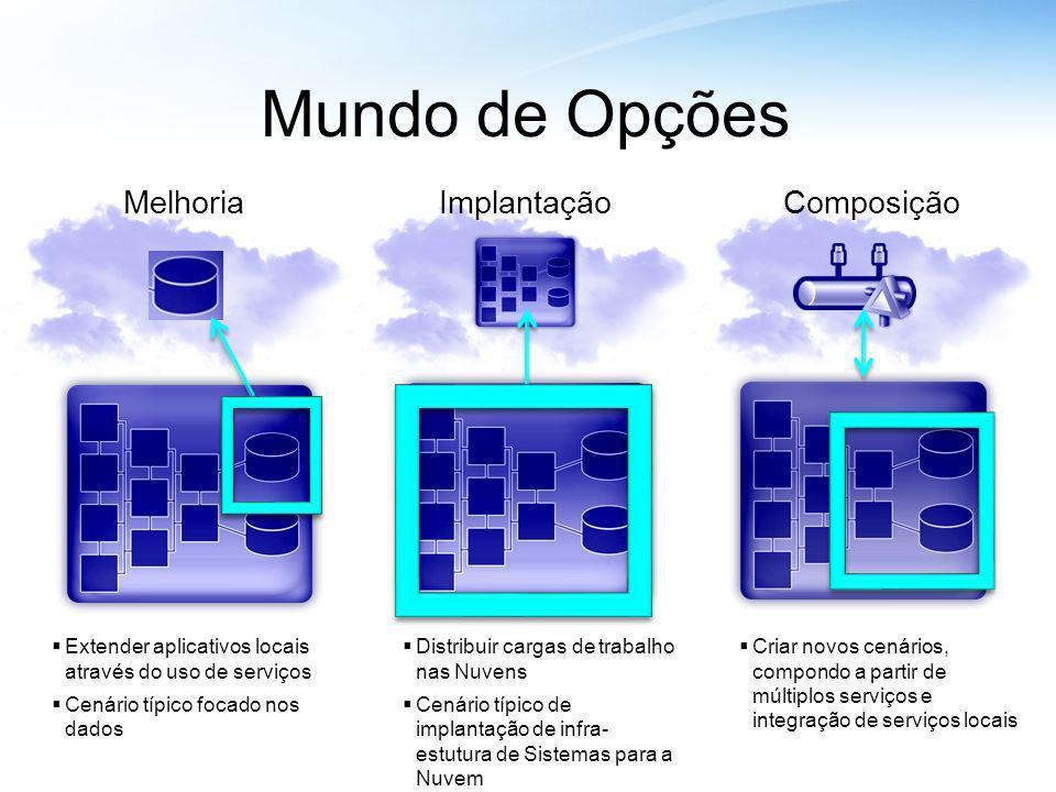 Mundo de Opções MelhoriaImplantaçãoComposição Extender aplicativos locais através do uso de serviços Cenário típico focado nos dados Distribuir cargas