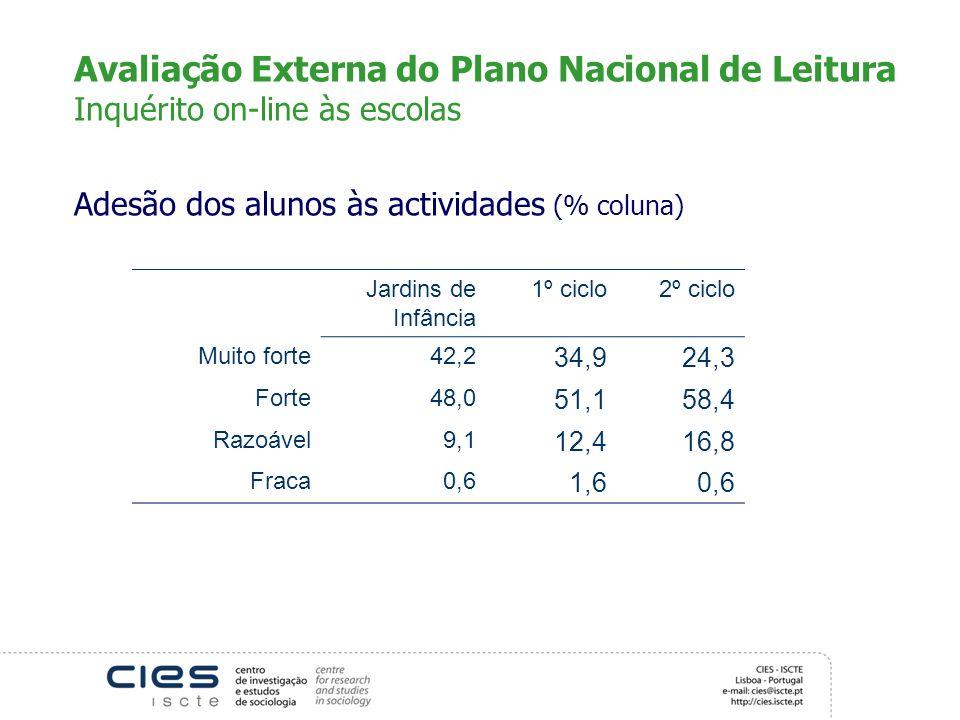 Avaliação Externa do Plano Nacional de Leitura Inquérito on-line às escolas Adesão dos alunos às actividades (% coluna) Jardins de Infância 1º ciclo2º