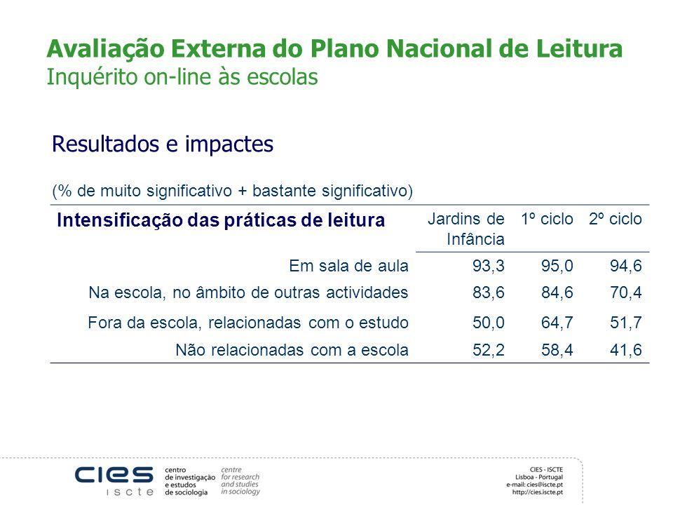 Avaliação Externa do Plano Nacional de Leitura Inquérito on-line às escolas Resultados e impactes (% de muito significativo + bastante significativo)