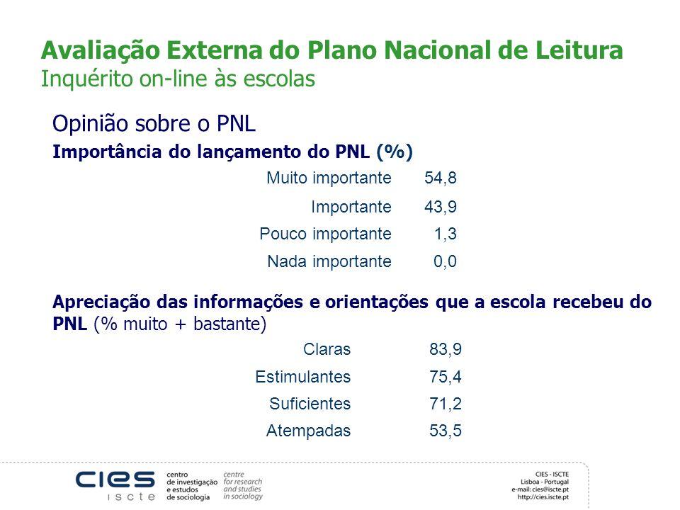 Avaliação Externa do Plano Nacional de Leitura Inquérito on-line às escolas Opinião sobre o PNL Importância do lançamento do PNL (%) Muito importante