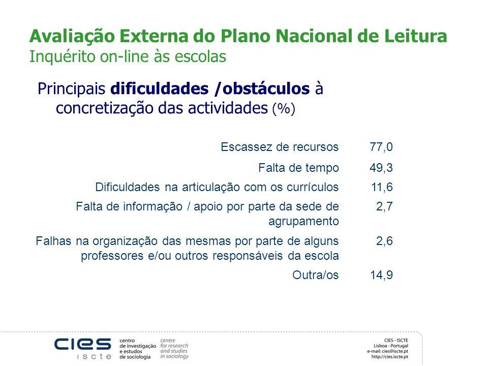 Avaliação Externa do Plano Nacional de Leitura Inquérito on-line às escolas Principais dificuldades /obstáculos à concretização das actividades (%) Es