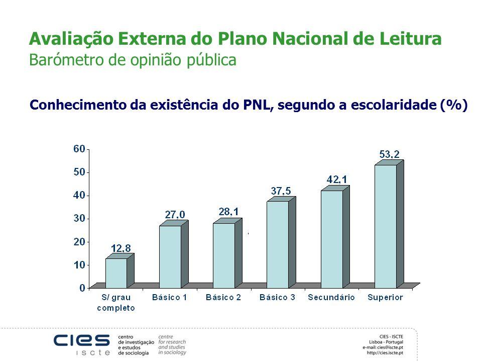 Avaliação Externa do Plano Nacional de Leitura Barómetro de opinião pública Conhecimento da existência do PNL, segundo a escolaridade (%)