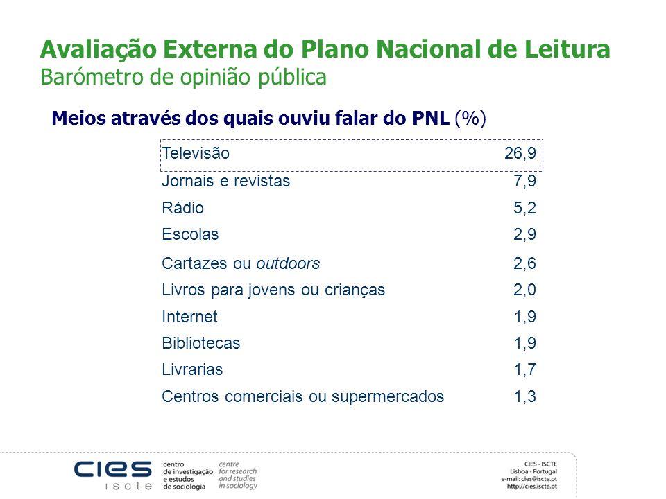 Avaliação Externa do Plano Nacional de Leitura Barómetro de opinião pública Meios através dos quais ouviu falar do PNL (%) Televisão26,9 Jornais e rev