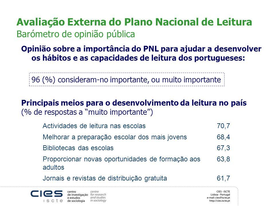 Avaliação Externa do Plano Nacional de Leitura Barómetro de opinião pública Opinião sobre a importância do PNL para ajudar a desenvolver os hábitos e