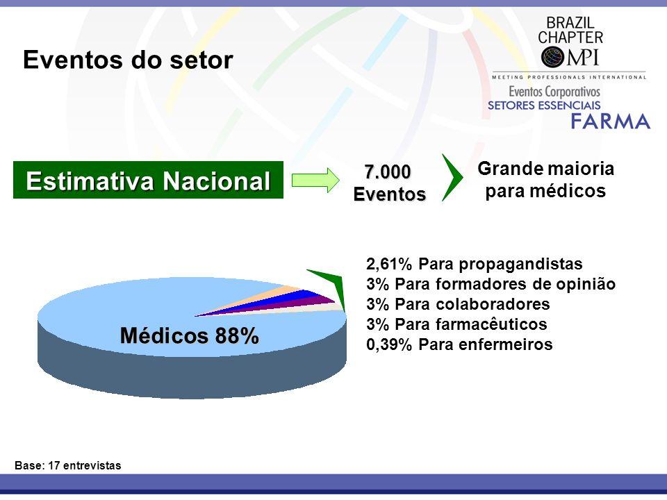 Eventos do setor Estimativa Nacional Base: 17 entrevistas 7.000Eventos Grande maioria para médicos Médicos 88% 2,61% Para propagandistas 3% Para forma