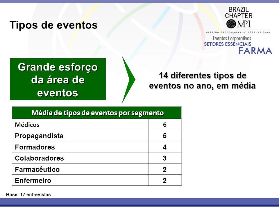 Tipos de eventos Grande esforço da área de eventos Base: 17 entrevistas 14 diferentes tipos de eventos no ano, em média Média de tipos de eventos por