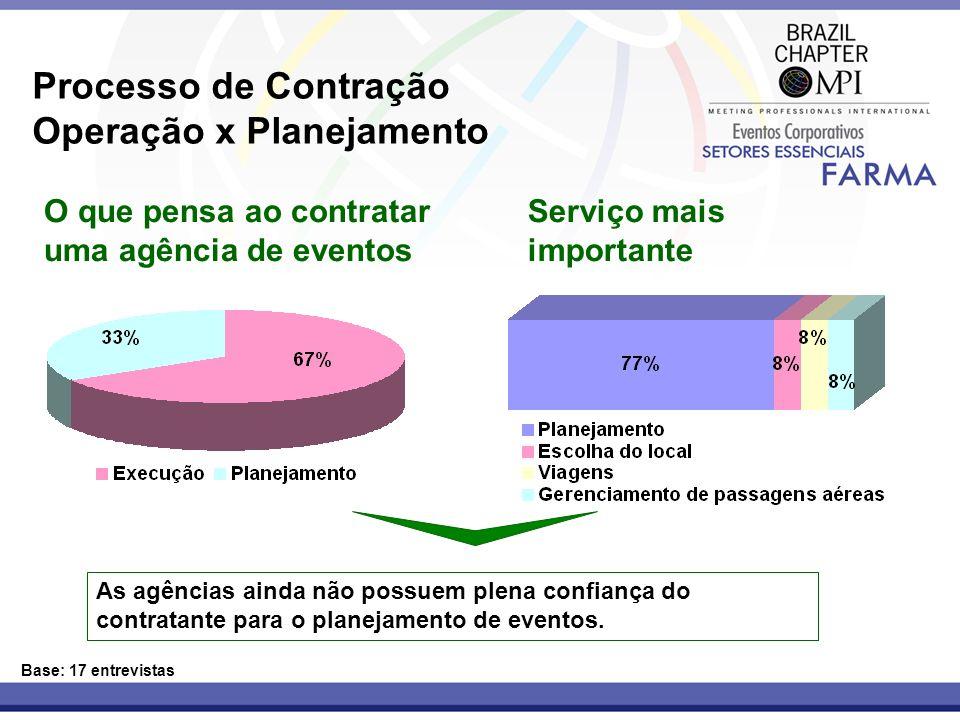 Processo de Contração Operação x Planejamento Base: 17 entrevistas Serviço mais importante O que pensa ao contratar uma agência de eventos As agências