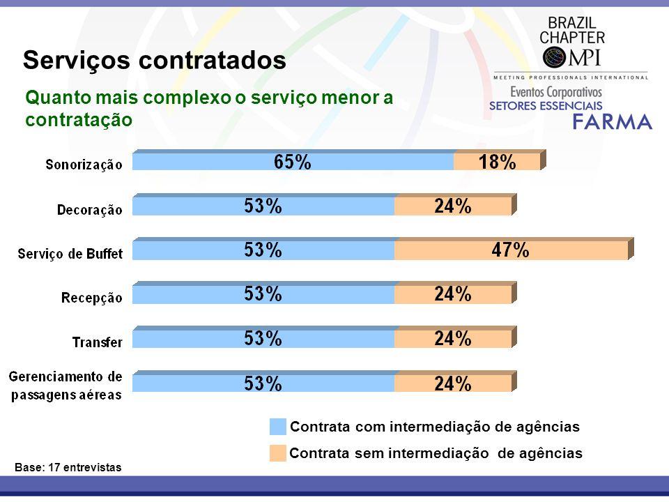 Serviços contratados Base: 17 entrevistas Contrata com intermediação de agências Contrata sem intermediação de agências Quanto mais complexo o serviço