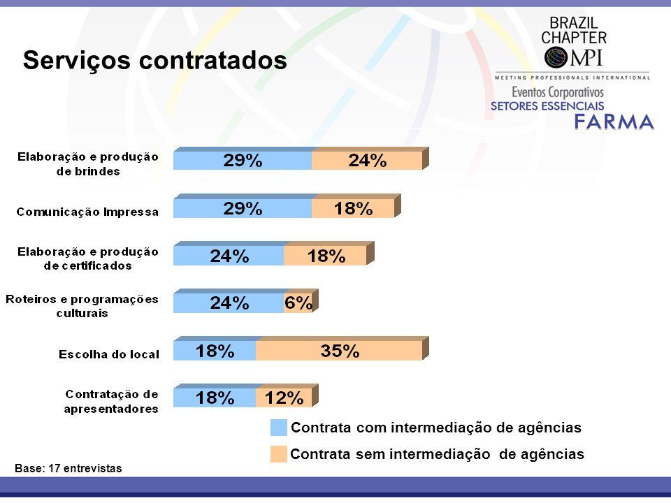 Serviços contratados Base: 17 entrevistas Contrata com intermediação de agências Contrata sem intermediação de agências