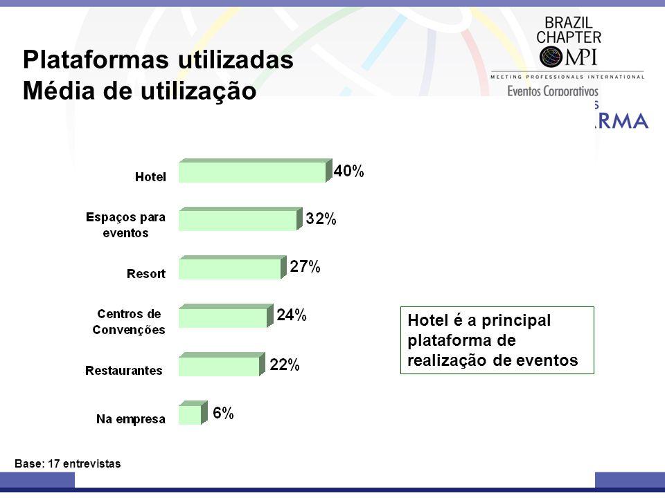 Plataformas utilizadas Média de utilização Base: 17 entrevistas Hotel é a principal plataforma de realização de eventos