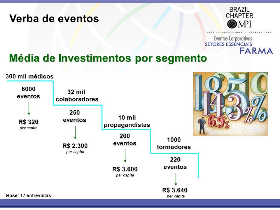 Verba de eventos Média de Investimentos por segmento Base: 17 entrevistas médicos 300 mil médicos6000eventos R$ 320 per capita 32 mil colaboradores co