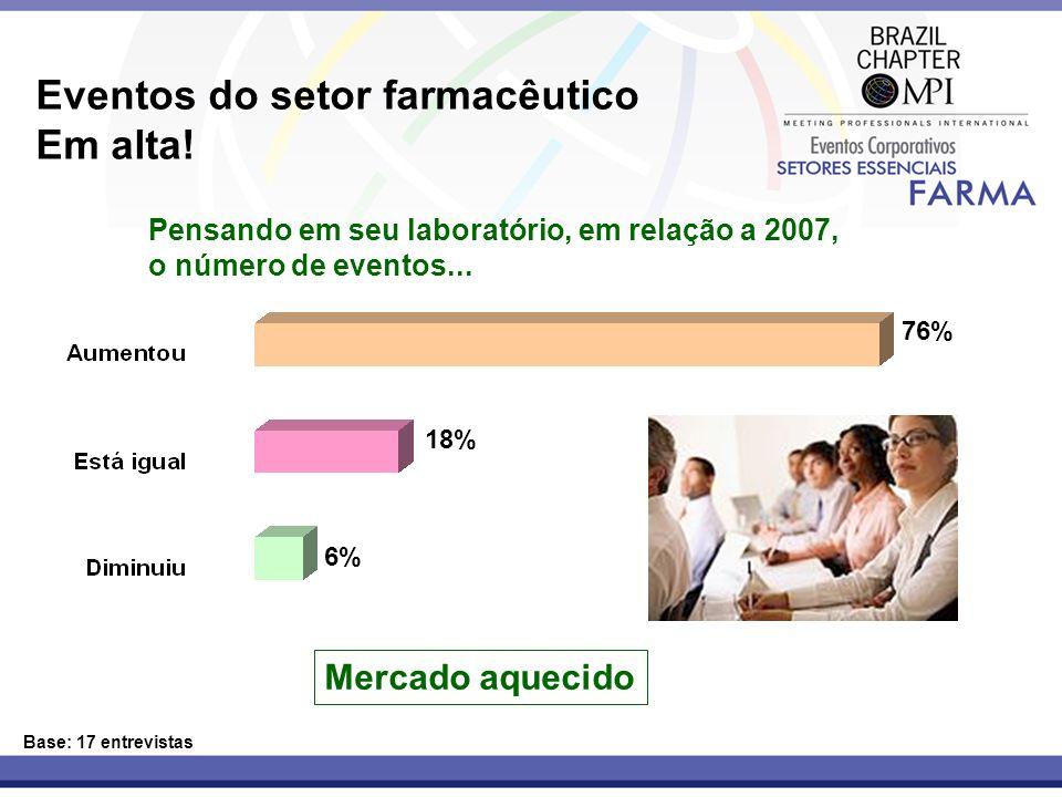 Eventos do setor farmacêutico Em alta! Base: 17 entrevistas Pensando em seu laboratório, em relação a 2007, o número de eventos... 76% 18% 6% Mercado