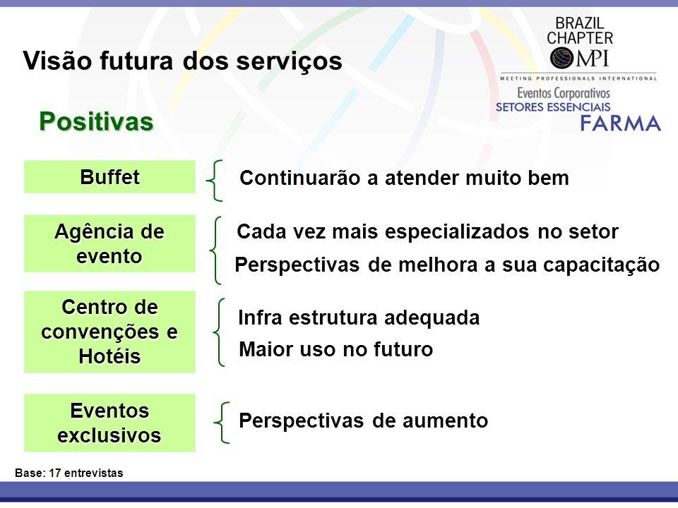 Visão futura dos serviços Base: 17 entrevistas Positivas Buffet Continuarão a atender muito bem Agência de evento Cada vez mais especializados no seto
