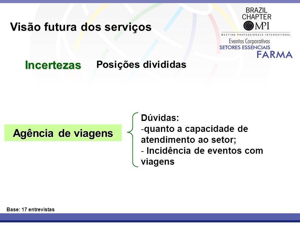 Base: 17 entrevistas Posições divididas Agência de viagens Dúvidas: -quanto a capacidade de atendimento ao setor; - Incidência de eventos com viagens