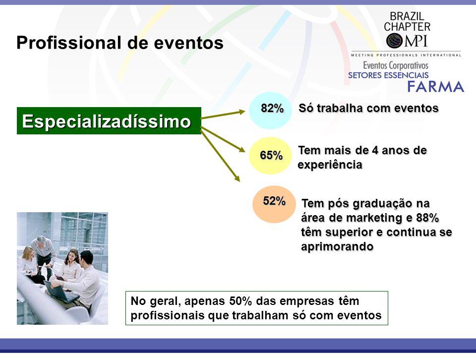 Profissional de eventos Especializadíssimo 52% Tem pós graduação na área de marketing e 88% têm superior e continua se aprimorando Tem mais de 4 anos