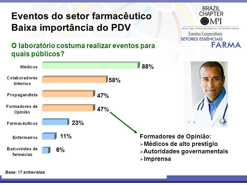 Eventos do setor farmacêutico Baixa importância do PDV O laboratório costuma realizar eventos para quais públicos? Base: 17 entrevistas Formadores de