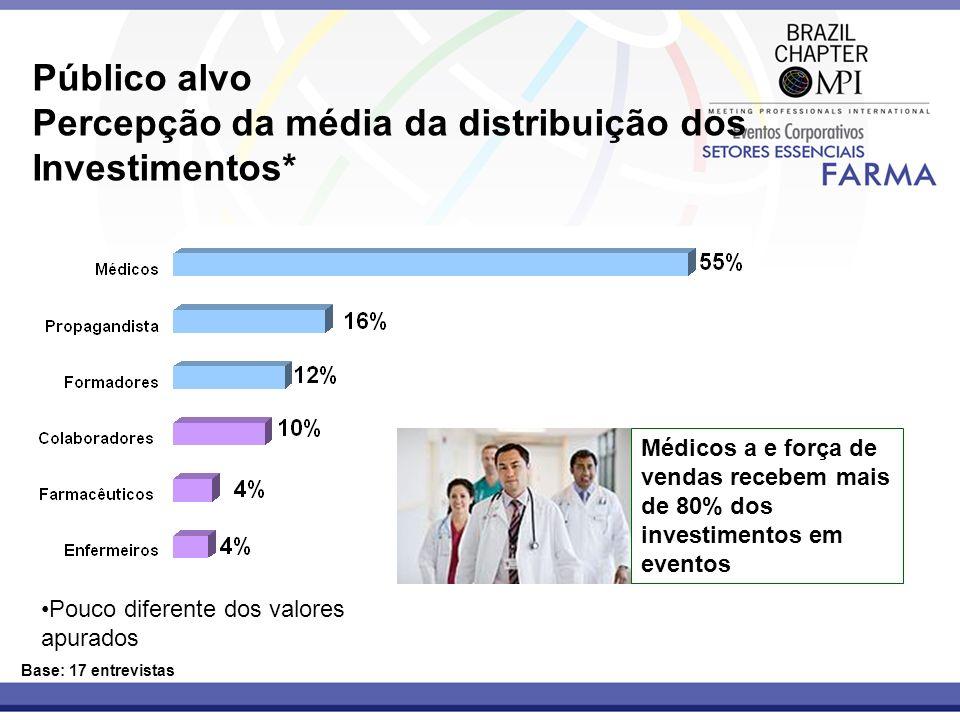 Público alvo Percepção da média da distribuição dos Investimentos* Base: 17 entrevistas Médicos a e força de vendas recebem mais de 80% dos investimen