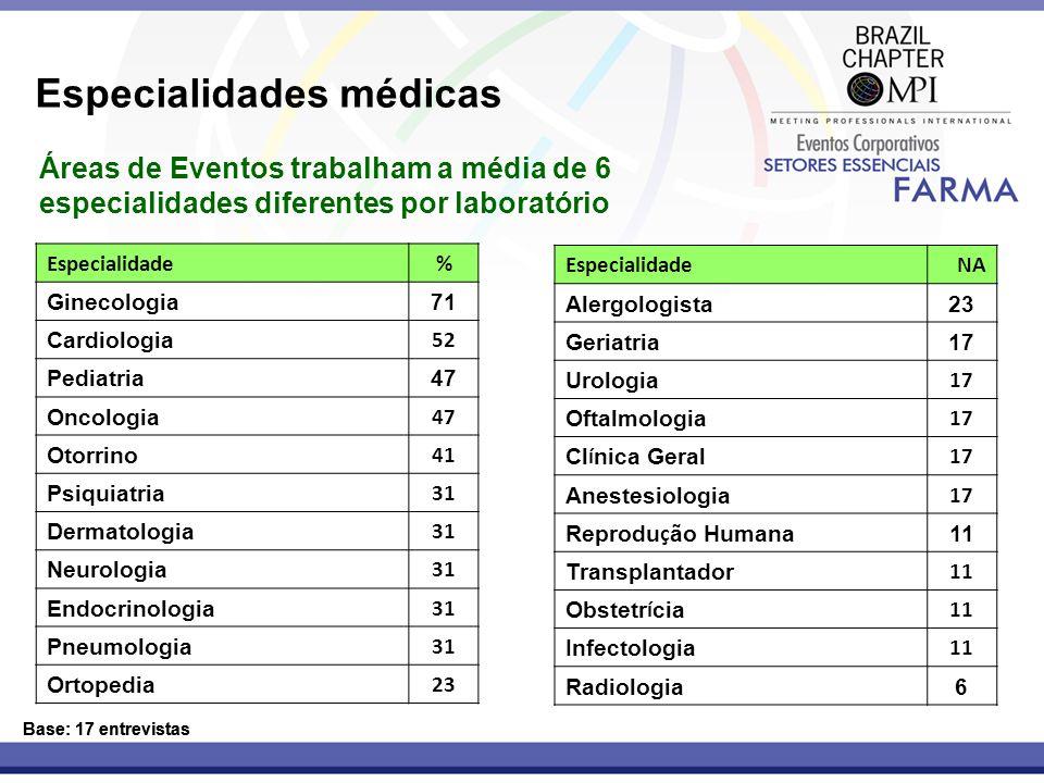 Base: 17 entrevistas Especialidades médicas Áreas de Eventos trabalham a média de 6 especialidades diferentes por laboratório Base: 17 entrevistas Esp