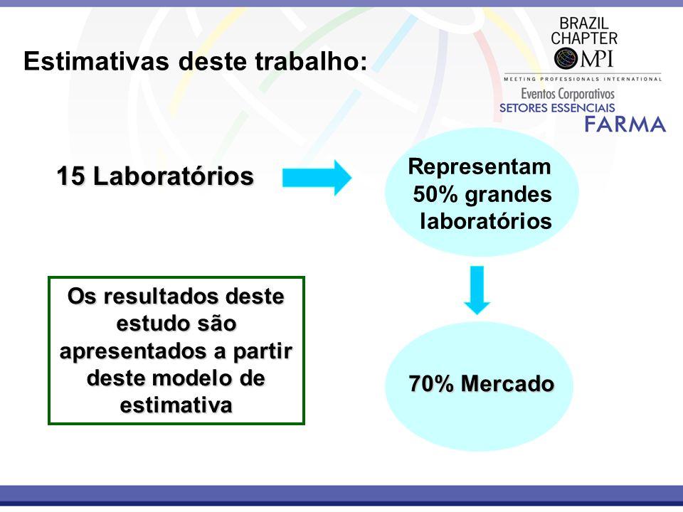 Estimativas deste trabalho: 15 Laboratórios Representam 50% grandes laboratórios 70% Mercado Os resultados deste estudo são apresentados a partir dest